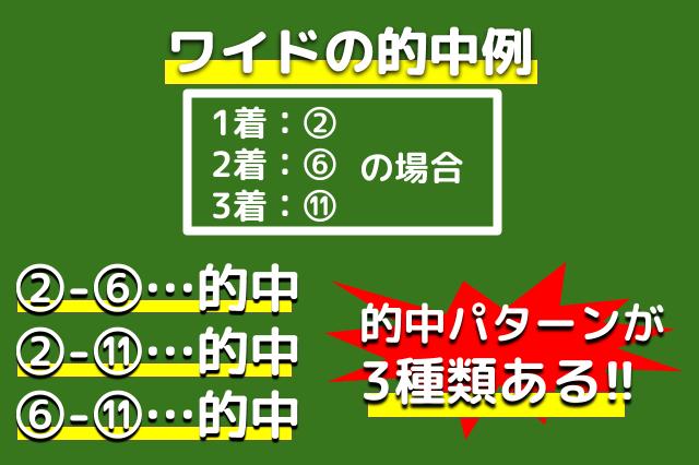 ワイドの的中例イメージ図
